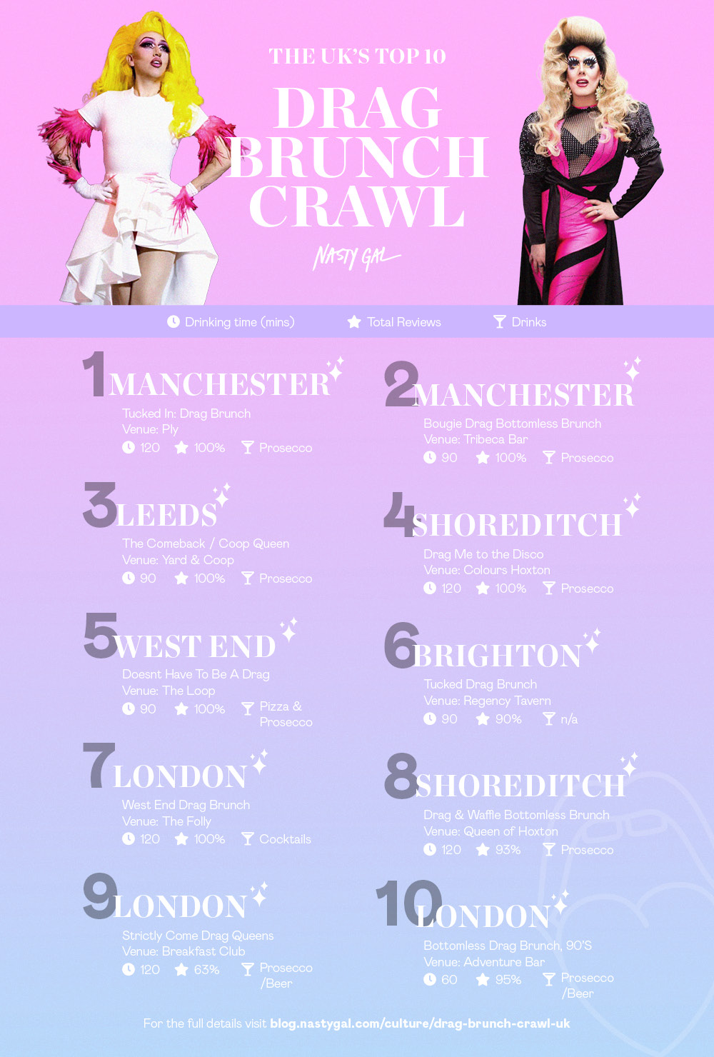 Top Drag brunches UK by City