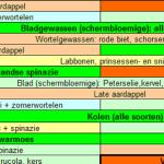 Handboek Groenten Kweken, Jaarkalender, …