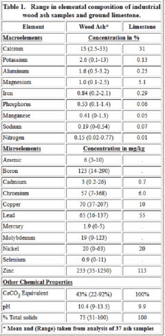 Klik voor grotere tabel