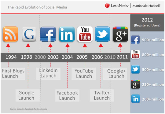 The-Rapid-Evolution-of-Social-Media
