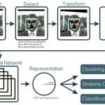 Deep Neural Networkによる顔認識フレームワーク『OpenFace』