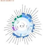 IBM Watsonで性格診断