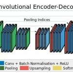 SegNet:ディープラーニングによるSemantic Segmentation手法