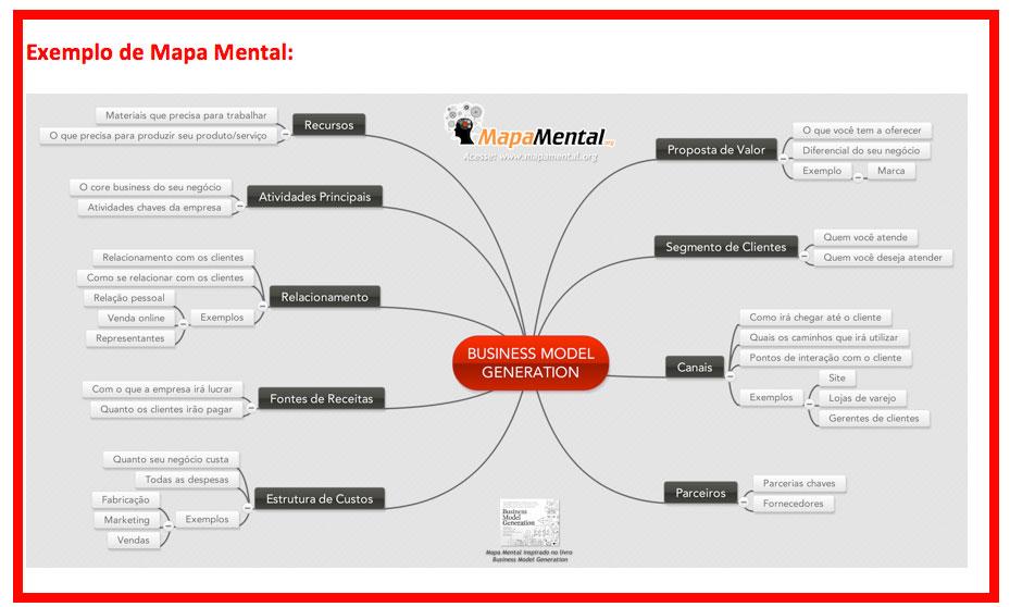 Mapa Mental - Canvas