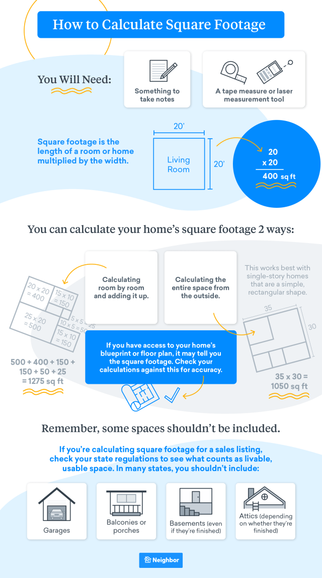 Square Footage: How to Calculate It, How Much You Need, and More