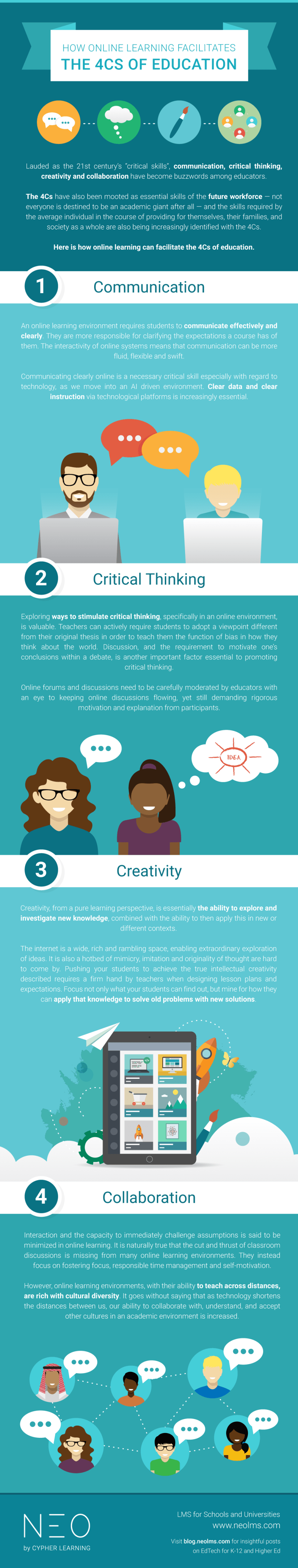 The 4 Cs of education online INFOGRAPHIC