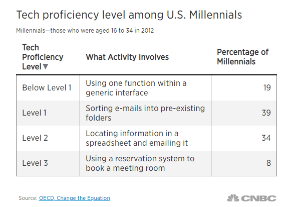 Millennials aren't as tech savvy as people think | CNBC | OECD
