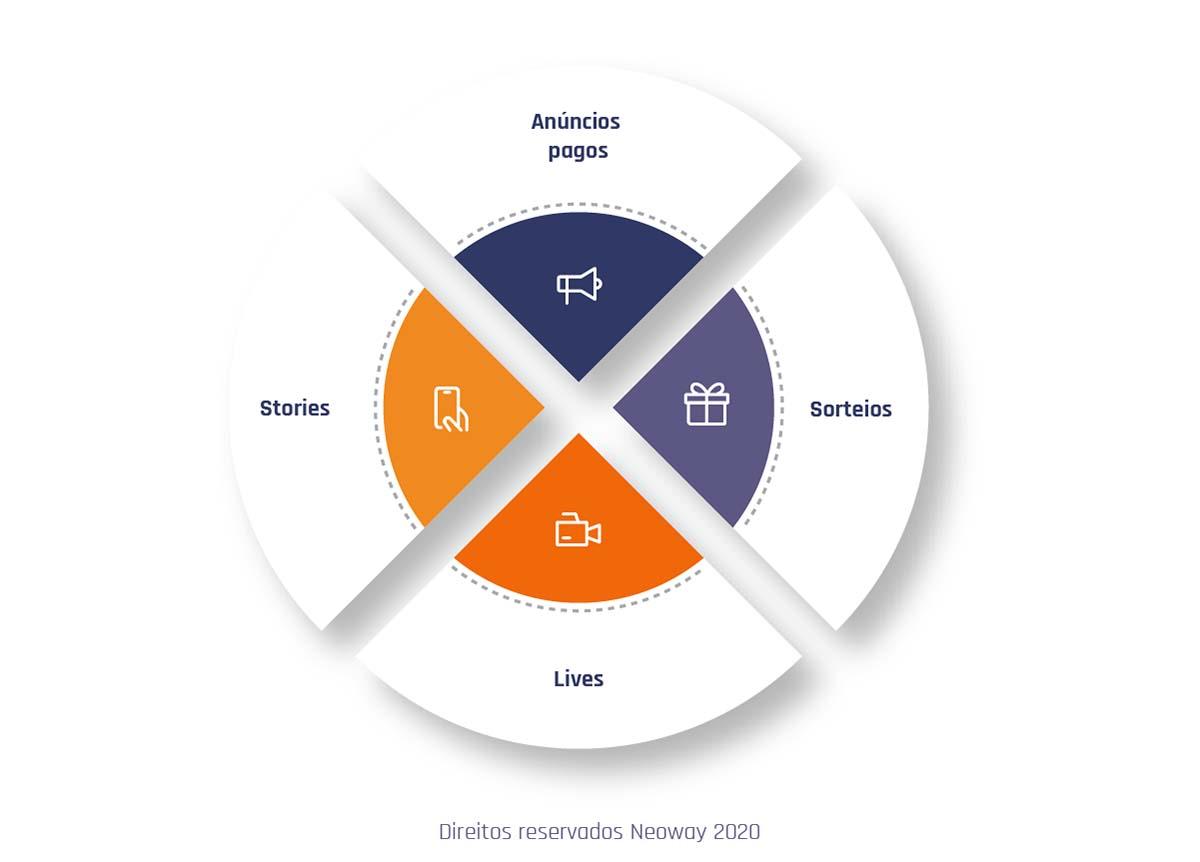 Quatro Estrategias Marketing Digital Para Sucesso Suas Redes Sociais Exemplo 07 1