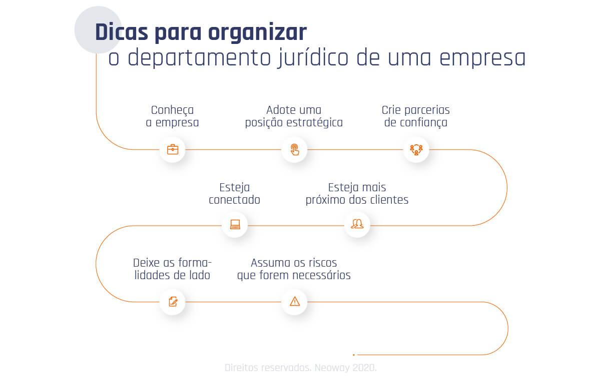 Dicas Para Organizar O Departamento Juridico De Uma Empresa