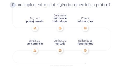 Como Implementar A Inteligencia Comercial Na Pratica 1024x572