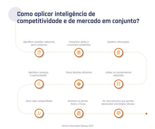 como aplicar inteligencia de competitividade e de mercado