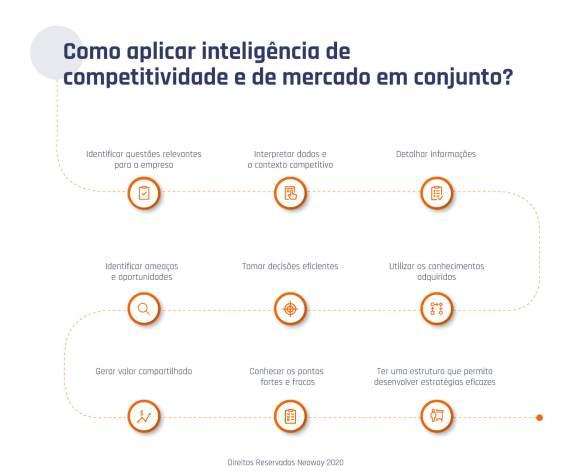 Imagem Como Aplicar Inteligencia De Competitividade E De Mercado 1024x849