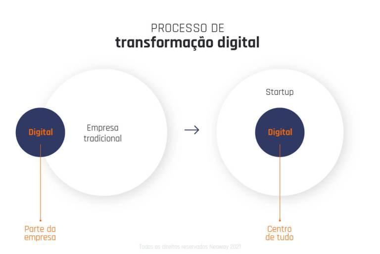 Qual O Impacto Da Transformacao Digital Para As Empresas 1 1 1024x685