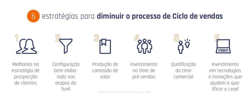 Como Diminuir O Processo De Ciclo De Vendas 6 Estrategias Min 1024x420