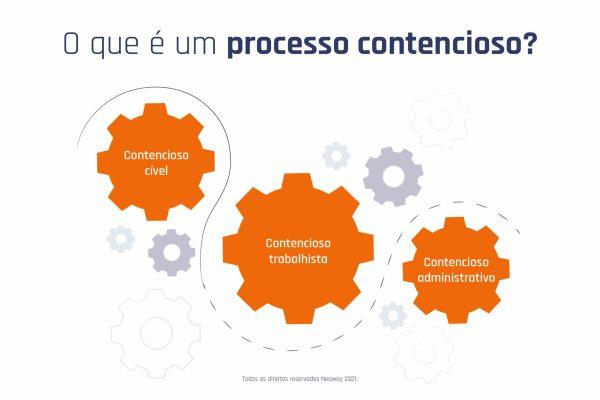 O Que E Um Processo Contencioso 1024x683