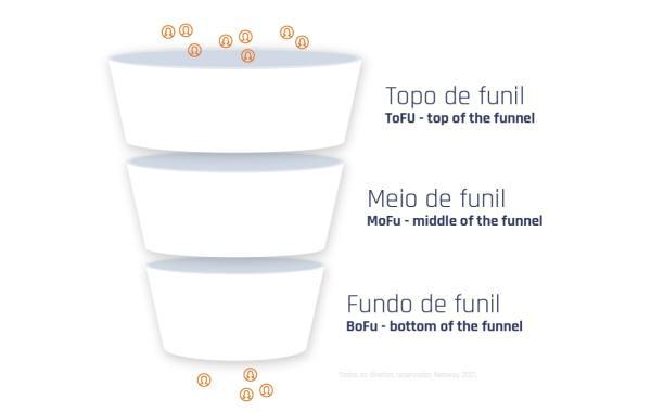 Entenda O Que E Um Funil De Vendas Min 1024x650