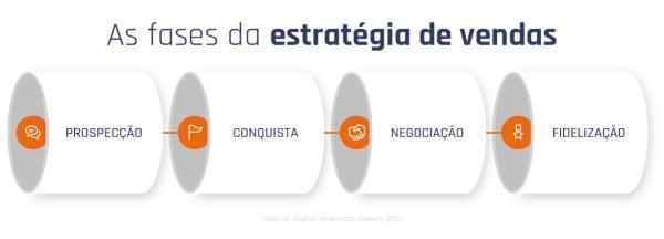 As Fases Da Estrategia De Vendas Min 1 1024x370