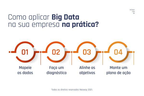 Como Aplicar Big Data Na Sua Empresa Na Pratica 1 1024x683