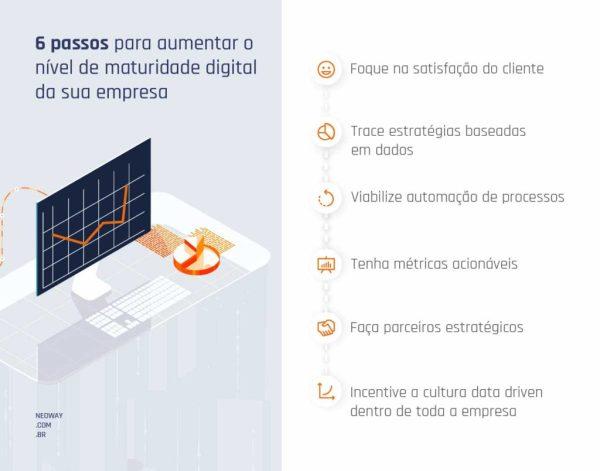 6 Passos Para Aumentar O Nivel De Maturidade Digital Da Sua Empresa 1024x804