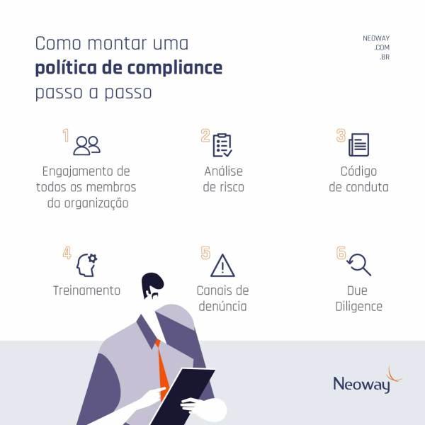 Como Montar Uma Politica De Compliance Passo A Passo 1024x1024