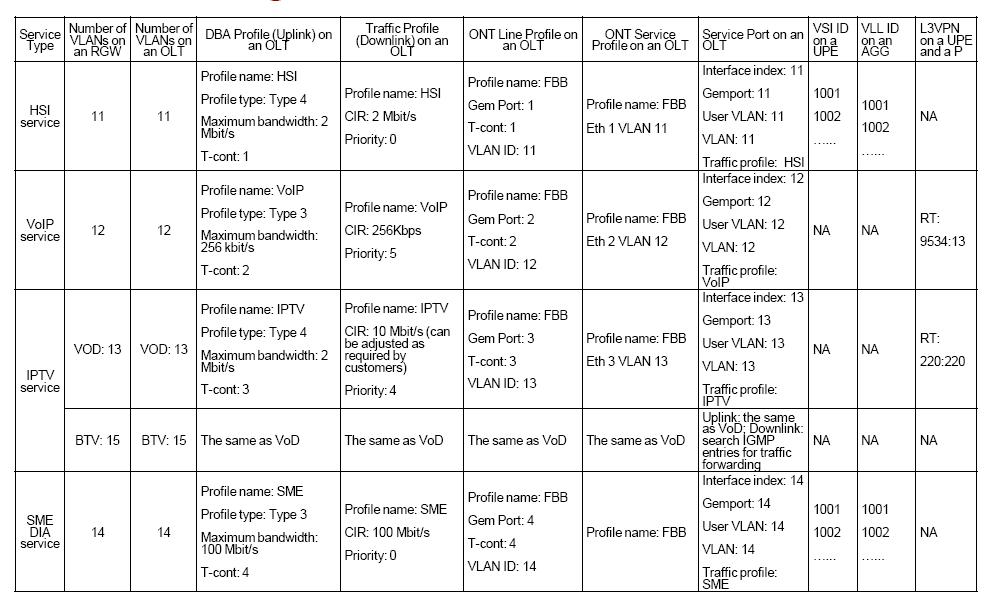 HSI General Configuration Plan