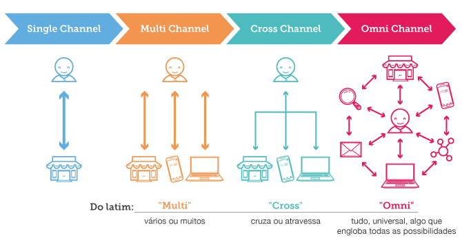 Diferença entre as estruturas de negócio, Single Channel, Multi Channel, Cross Channel e Omni Channel