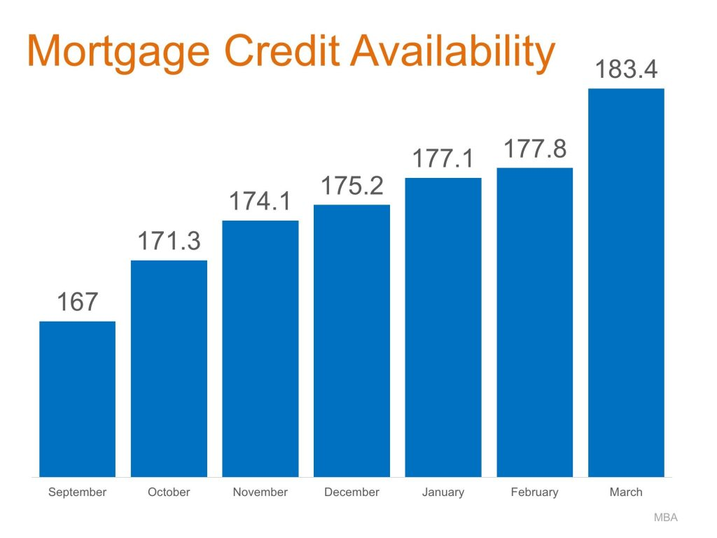 Higher numbers mean easier credit for Portsmouth NH home buyers.