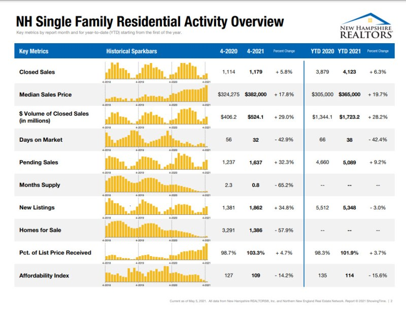 NH Single Family Residential Activity Overview
