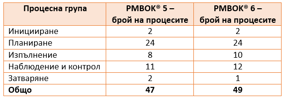 number-of-processes