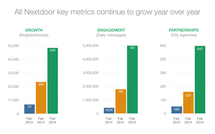 Nextdoor-metrics-growth