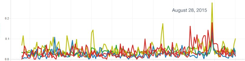 The spike of conversations the same areas on August 28, 2015 as the storm bore down Florida.