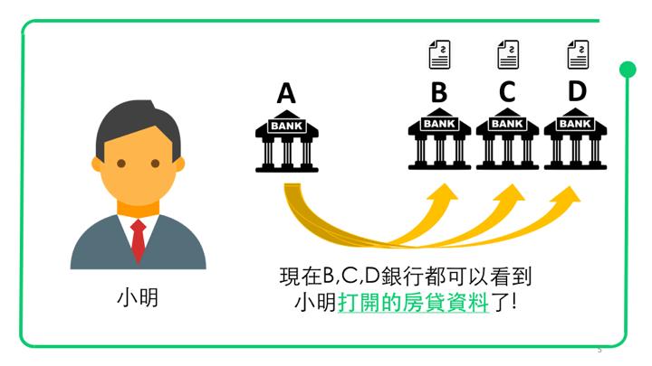 現在,BCD銀行都可以看到小明打開的房貸資料了!