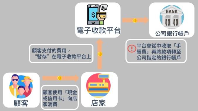 電子收款平台的運作方式