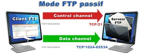 FTP-passif---Nicolargo.png