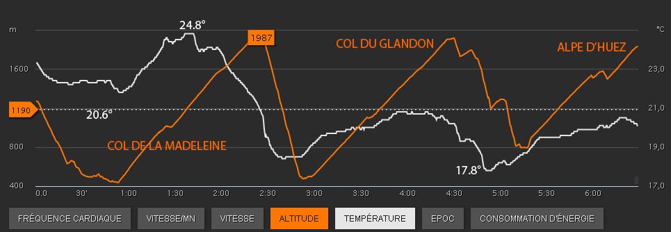 temperature-courchevel-megeve-hauteroute-ultrarain-waaequipement