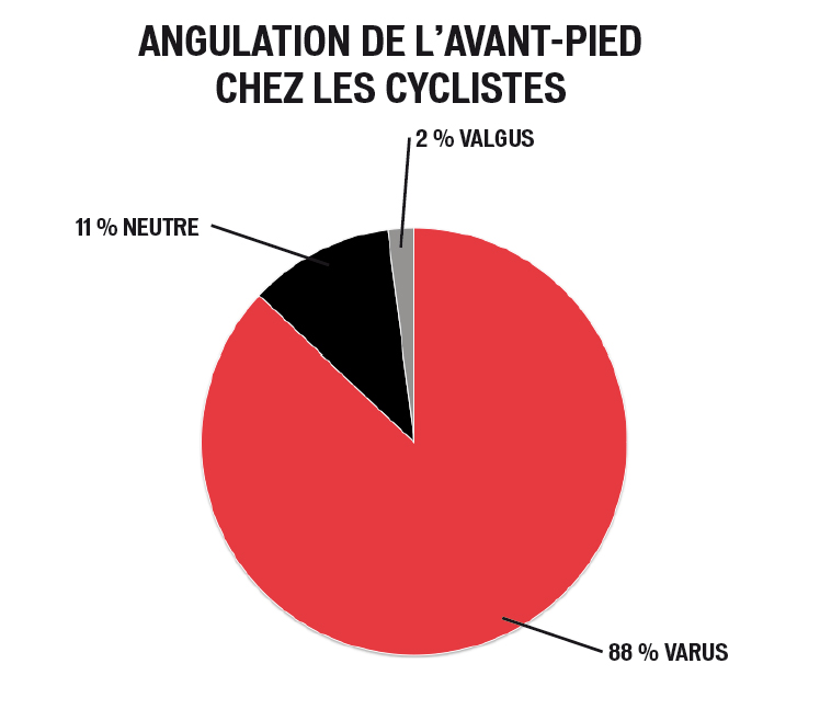 angulation-avant-cycliste