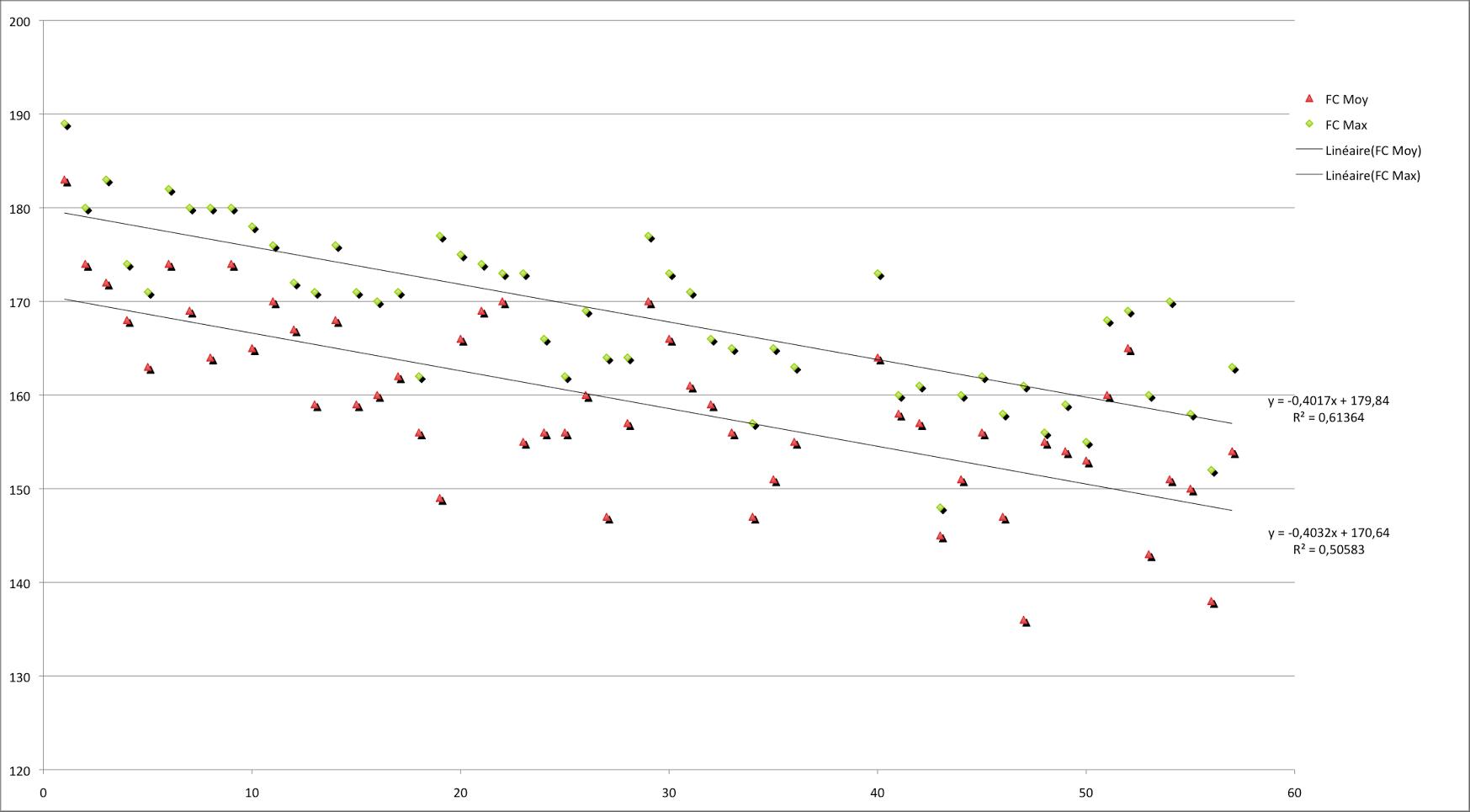 graphique dérive cardiaque pendant les cyclosportive haute route