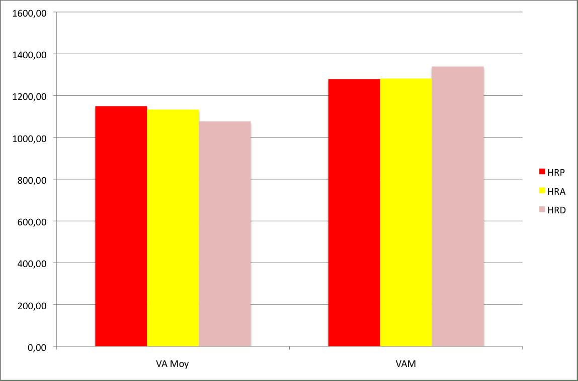 graphique vitesse ascentionnelle pendant les cyclosportive haute route