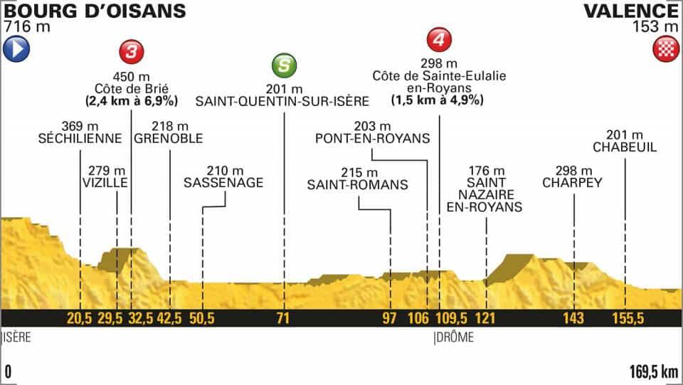 profil parcours du tour de france etape bourg d'oisans valence