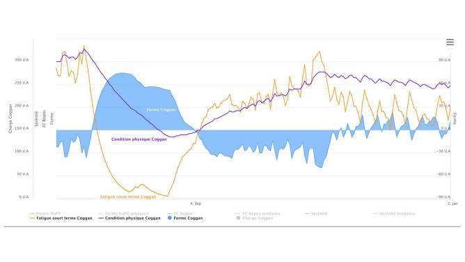 graphique évolution de la fatigue et de la condition physique pendant un arrêt de sport