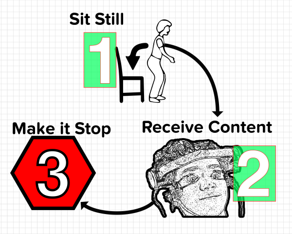 Compulsion loop of a typical corporate training course.