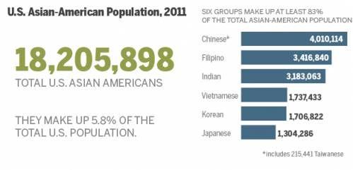 美国400万华人是不是2等公民  数据说话