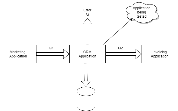 High Level Application Design