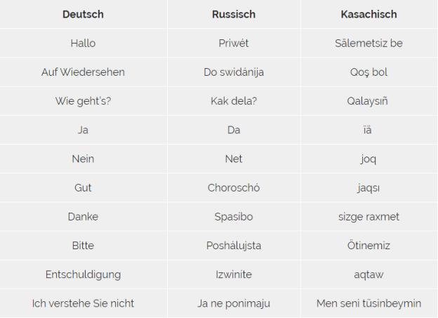 Welche Sprache spricht man in Kasachstan