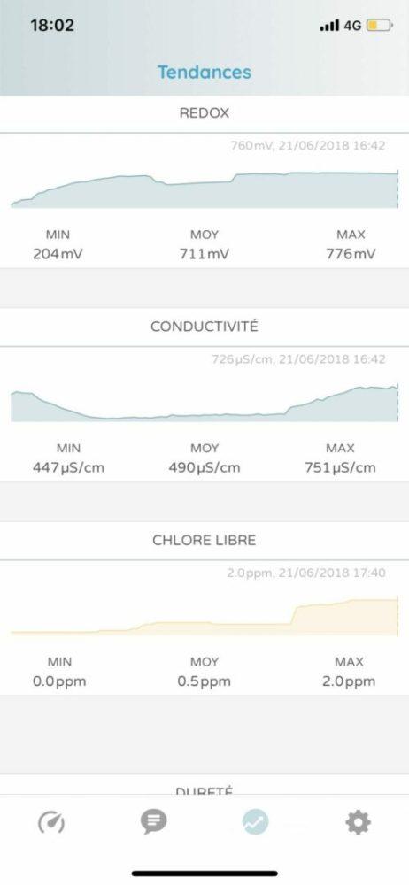 ico-ondilo-8872-462x1000 Test de ICO, l'analyse de votre piscine sur votre smartphone