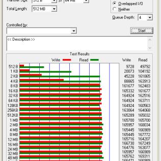 Ergebnisse RAID1