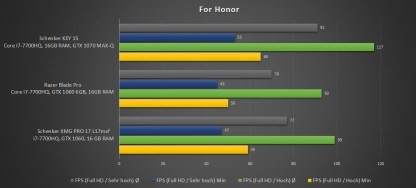 Schenker-XMG-Benchmark-For-Honor-1