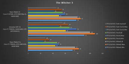 Witcher3_Vergleich