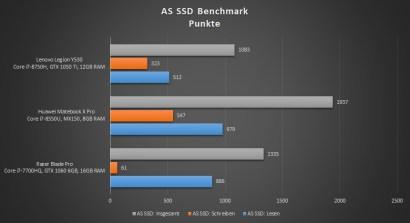 Lenovo-Legion-Y530-SSD-Benchmark