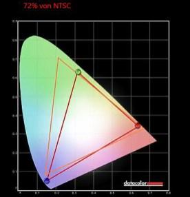 HP 27xq Farben II